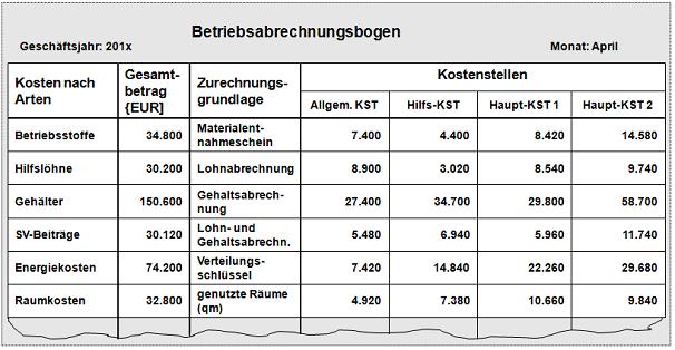 Bab Rechnung : betriebsabrechnungsbogen ~ Themetempest.com Abrechnung
