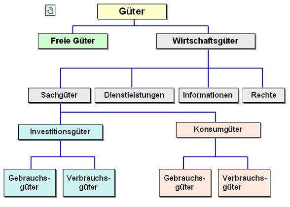 gueter - Konsumguter Beispiele