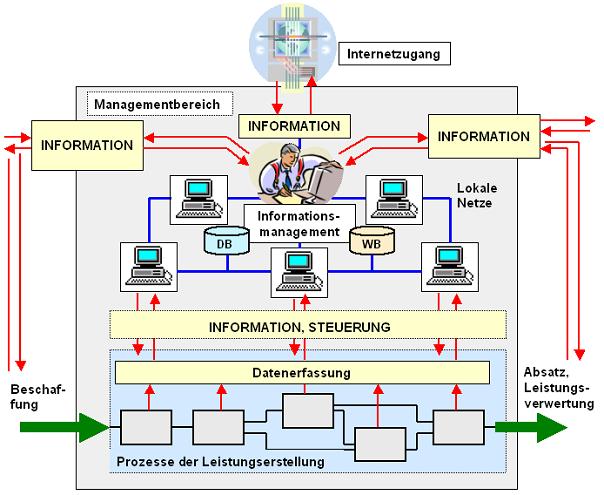 Was Ist Informationsmanagement