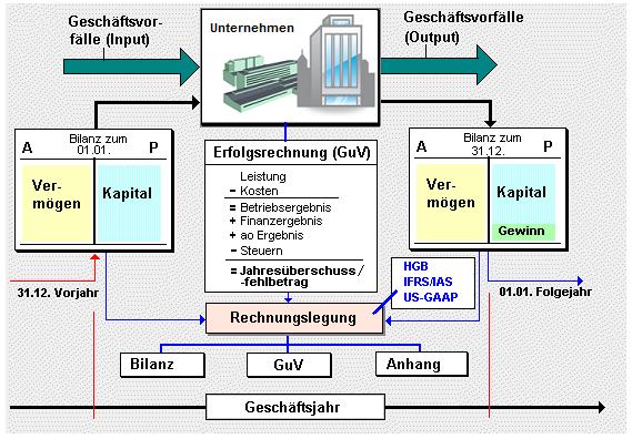 vorschriften rechnungslegung